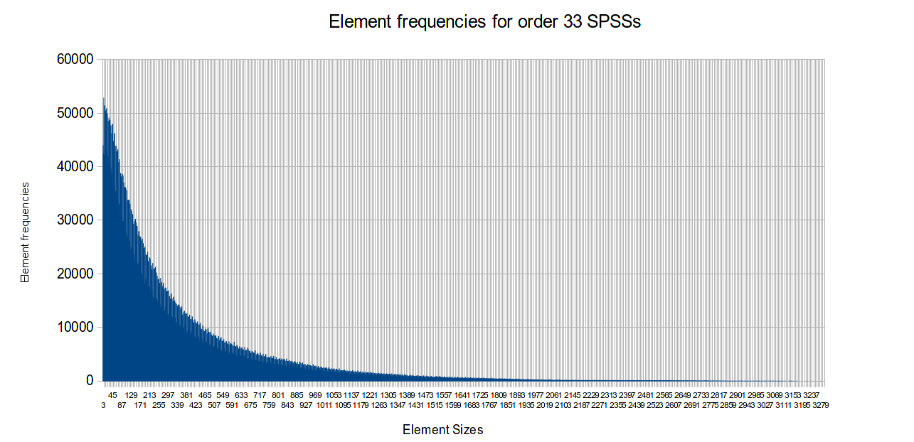 distribution of element sizes in order 33 SPSS