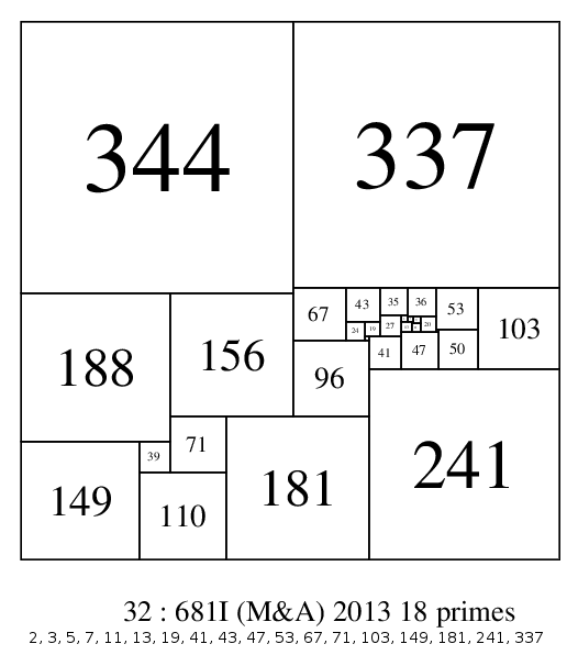 32:681I with 18 prime elements (56.25%)